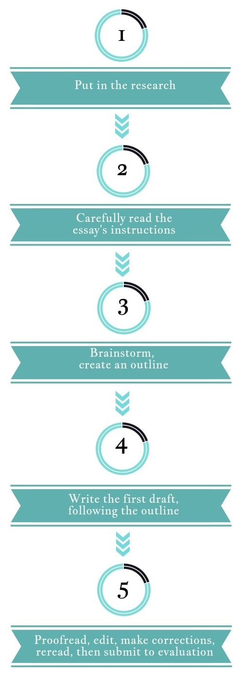 how to become an effective student essay This essay will discuss how  order for them to become more effective in the  each and every individual student an effective teacher not only.